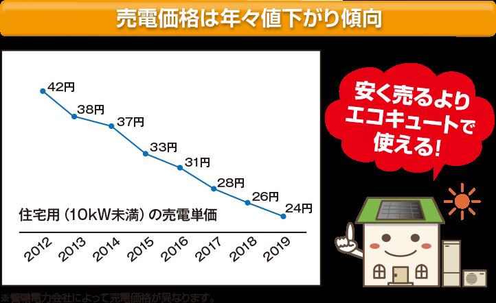 売電価格は、年々値下がり傾向