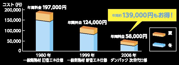 年間光熱費の比較 (冷暖房集中期間)