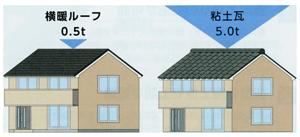 屋根材別重量比較1