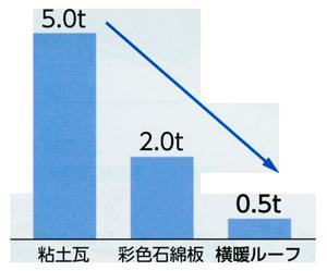 屋根材別重量比較2