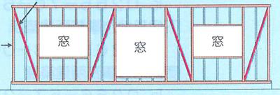筋交いを入れ、壁を補強して耐震性能UPさせます