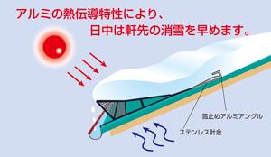 アルミの熱伝導特性により、日中は軒先の消雪を早めます。
