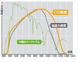 CIS 太陽電池の分光感度特性