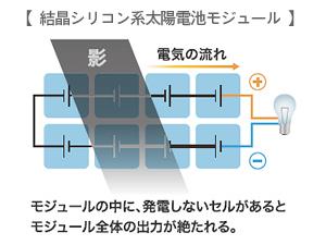 結晶シリコン系太陽電池モジュール