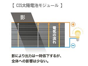 CIS太陽電池モジュール