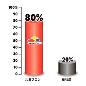 フッ素樹脂塗料におけるルミフロンのシェア