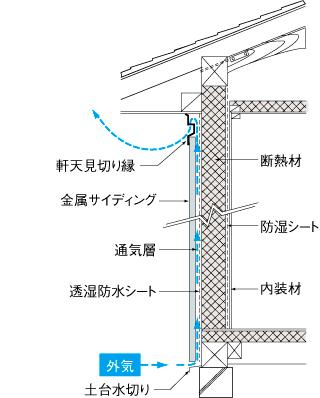 通気構法の詳しいメカニズムはこちら