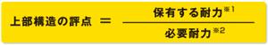 耐震強度計算式