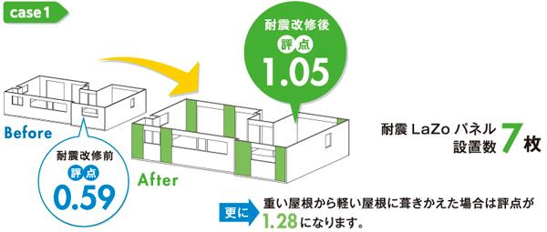 ケース1 耐震改修前評点 0.59 耐震改修後評点1.05 耐震LaZoパネル設置数7枚 更に重い屋根から軽い屋根に葺きかえた場合は評点が1.28になります。