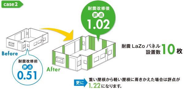 ケース2 耐震改修前評点0.51 耐震改修後評点1.02 耐震LaZoパネル設置数10枚 更に重い屋根から軽い屋根に葺きかえた場合は評点が1.22になります。